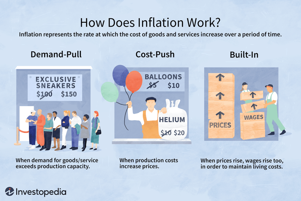 How to Protect Your Business from Inflation