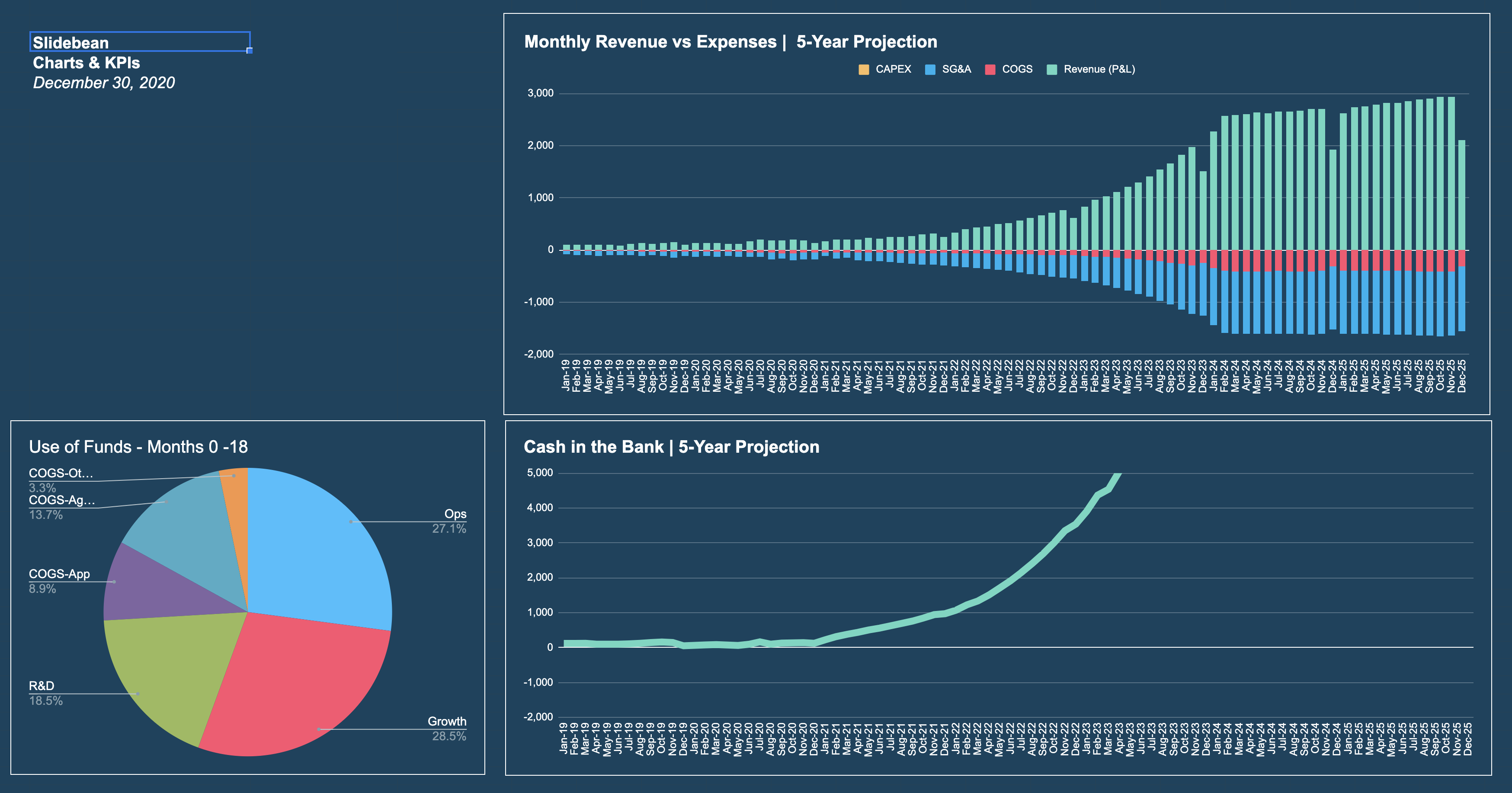 3 Essential Financial Reports for an eCommerce Business