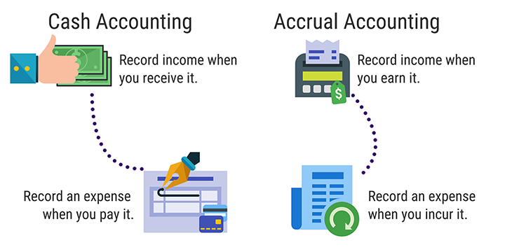 Cash vs Accrual Accounting for your e-commerce business